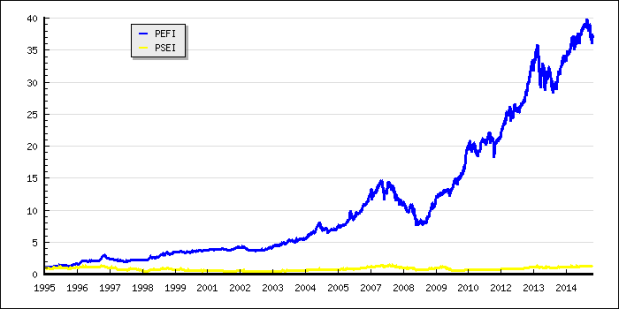 PhilEquity Fund,Inc.'s performance since inception last 1994! It grew by 3,700%!