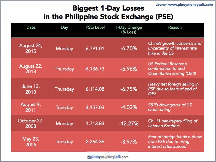 Source :  http://www.pinoymoneytalk.com/biggest-1-day-stock-price-drop/