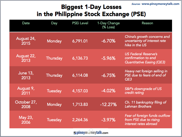 Source : http://www.pinoymoneytalk.com/biggest-1-day-stock-price-drop/