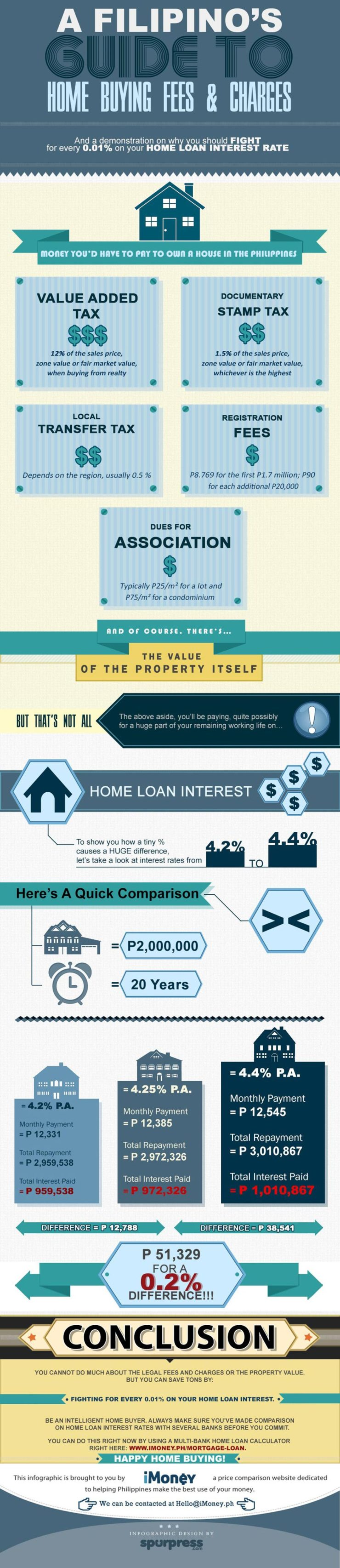 Infographic from iMONEY Philippines